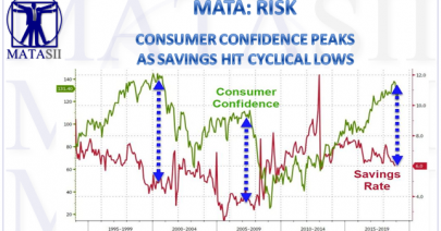 03-14-19-MATA-RISK-Consumer Confidence Peaks as Savings Hit Cyclical Lows-1