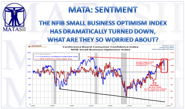 03-14-19-MATA-SENTIMENT-NFIB Small Business Optimism Index-1