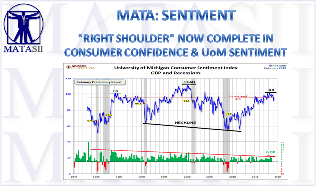 03-14-19-MATA-SENTIMENT-Right Shoulder in Consumer Confidence and Sentiment-1
