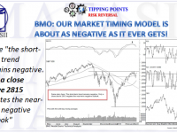 03-14-19-TP-RISK REVERSAL-BMO-Our Market Timing Model About as Negative As it Ever Gets-1