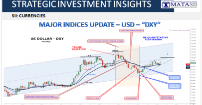 03-15-19-MAJOR INDICES UPDATE - USD-DXY-1