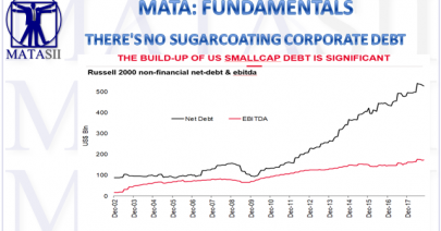 03-15-19-MATA-FUDAMENTALS-There is no Sugarcoating Corporate Debt-1