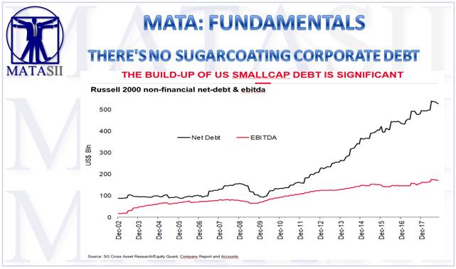03-15-19-MATA-FUDAMENTALS-There is no Sugarcoating Corporate Debt-1