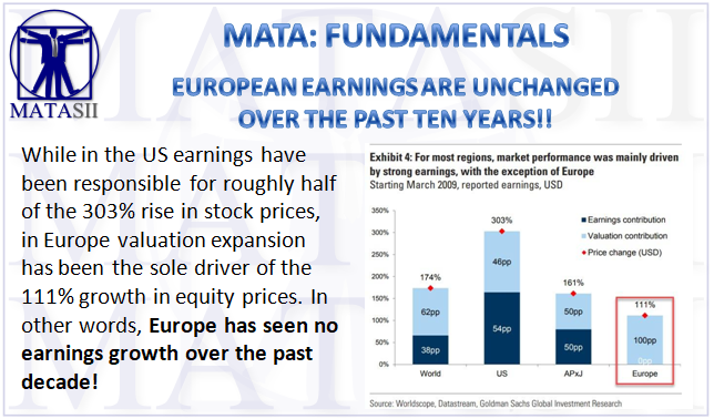 03-15-19-MATA-FUNDAMENTALS-European Earnings Are Unchanged Over the Past ten Years-1