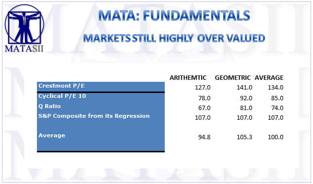 03-15-19-MATA-FUNDAMENTALS-Valuations-1