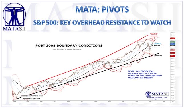 03-18-19-MATA-PIVOTS-2008 BOUNDARY CONDITIONS-March Update-Overhead Resistance-1