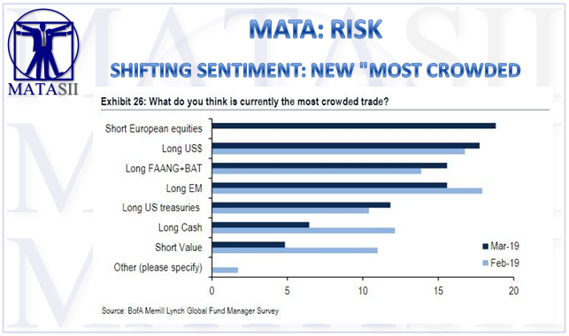 03-19-19-MATA-RISK-Shifting Sentiment-Noew Most Crowded Trade-1