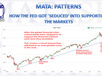 03-21-19-MATA-PATTERNS-How the Fed Got Seduced into Supporting the Markets-1