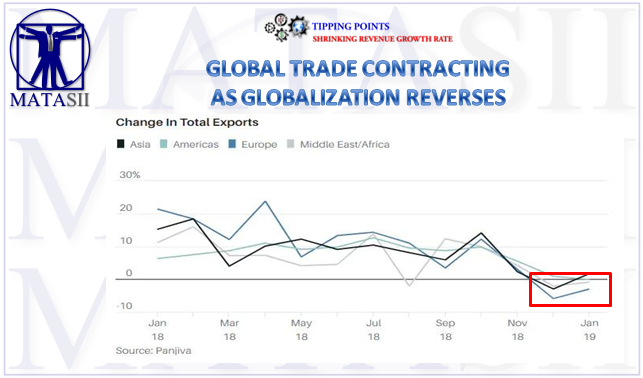 03-21-19-TP-SHRINKING REVENUE-Global Trade Contracts as Globalization Reverses-1