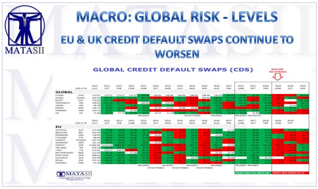 03-22-19-MACRO-GLOBAL RISK-LEVELS-CDS-1