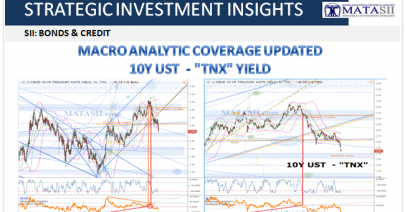 03-22-19-SII-BONDS & CREDIT - 10Y UST - TNX -Macro Analytics Update-1