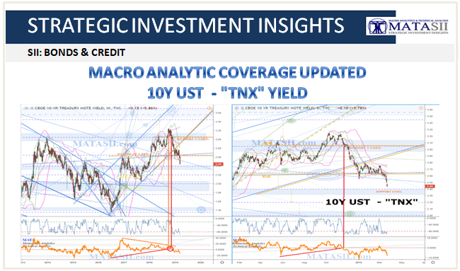 03-22-19-SII-BONDS & CREDIT - 10Y UST - TNX -Macro Analytics Update-1