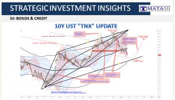 03-22-19-SII-BONDS & CREDIT - 10Y UST - TNX Update-1