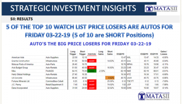 03-22-19-SII - RESULTS- Top Watch List Price Losers - Friday 03-22-19-1