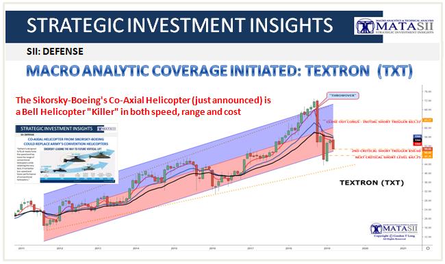 03-29-19-SII-DEFENSE - TEXTRON - TXT - Macro Anaytics Intitates Coverage-1