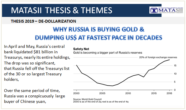 03-31-19-THESIS 2019-DE-DOLLARIZATION-Why Russia is Buying Gold & Dumping US$-1