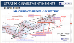 MAJOR INDICES UPDATE - 10Y UST 'TNX' Update-1