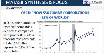 04-01-19-TP-CORPORATE BANKRUPTCIES-536 Zombie Corporations According to OECD-1