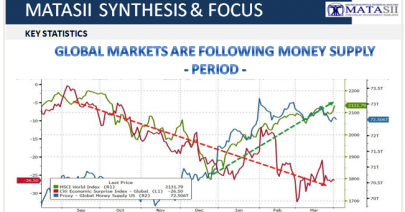 04-03-19-TP-FLOWS & LIQUIDITY - Global Markets Are Following Money Supply-1