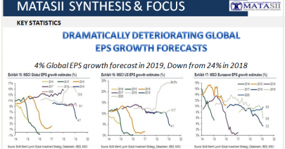 04-03-19-TP-US STOCK MARKET VALUATIONS-Dramatically Deteriorating Global EPS Growth Forecasts-1