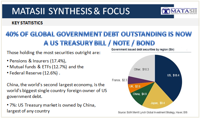 04-05-19-TP-BOND BUBBLE - US Global Government Debt now 40% US Treasuries-1