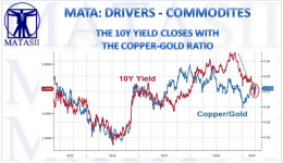 04-07-19-MATA-DRIVERS - COMMODITIES-10Y UST Closes With the Copper-Gold Ratio-1