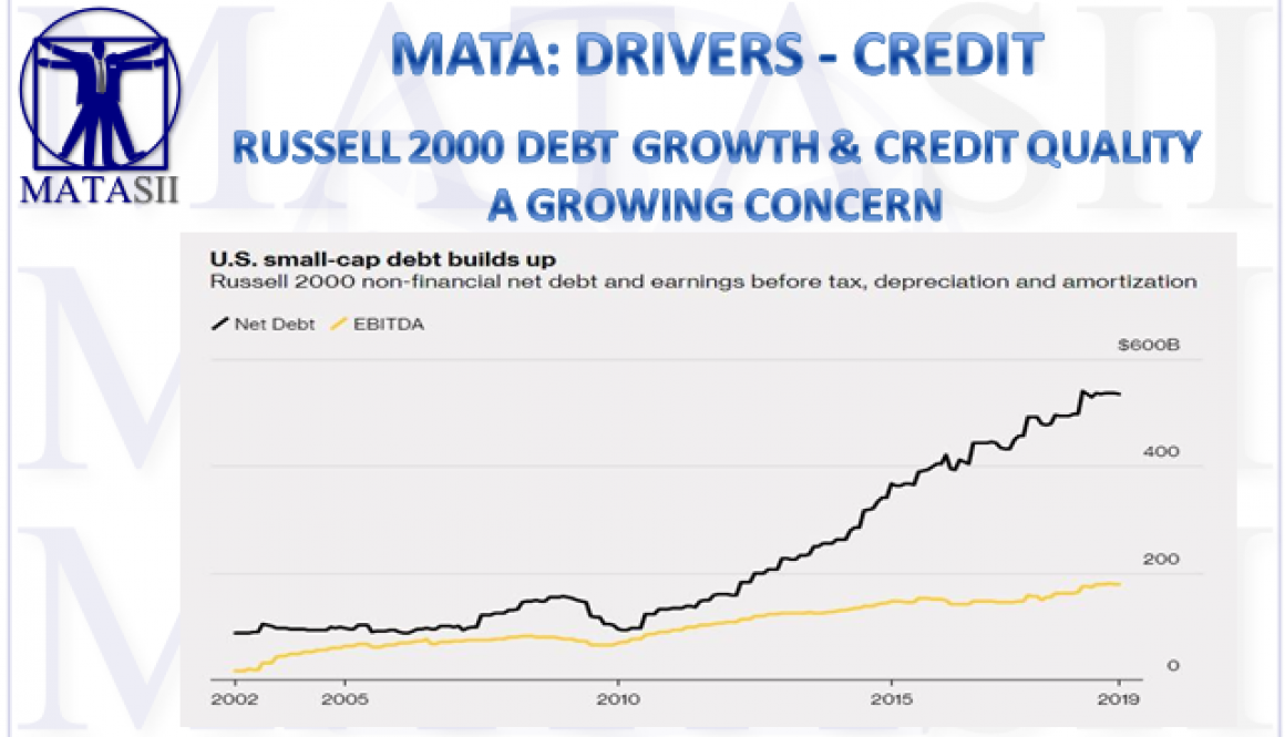 04-08-19-MATA-DRIVERS- CREDIT - Russell 2000 Debt Growth & Credit Quality a Growing Concern-1