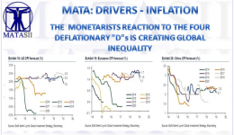04-08-19-MATA-DRIVERS- INFLATION- The Monetarists Reaction to the FOur Ds IS Creating Global Inequality-1