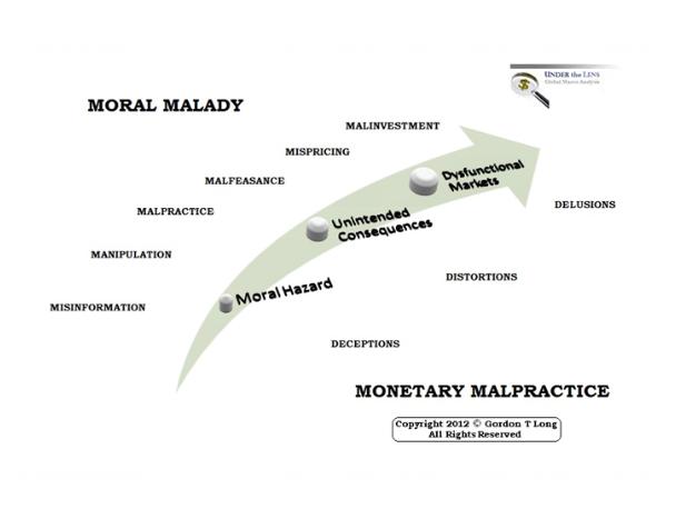 04-10-19-MONETARY MALPRACTICE-Proof is Now Everywhere-1c