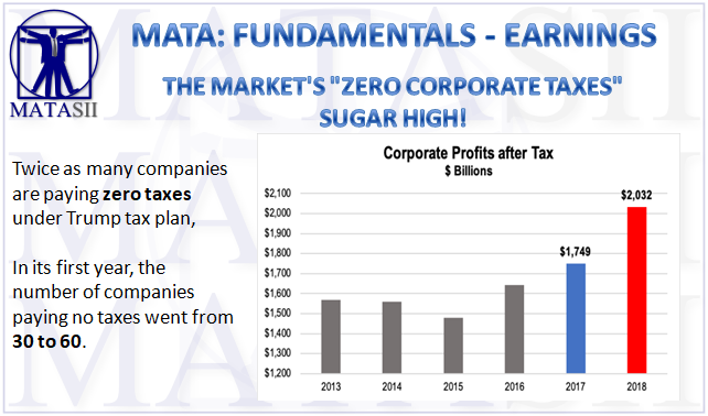 04-12-19-MATA-FUNDAMENTALS-EARNINGS- Zero Corporate Taxes - A Sugar High-1