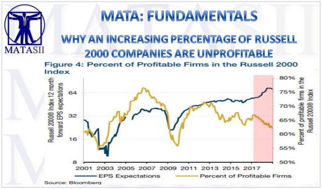 04-13-19-MATA-FUNDAMENTALS-Why an Increasing Percentage of Russell 2000 Companies are Unprofitable-1