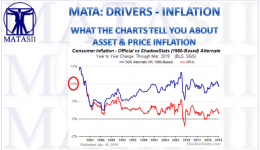 04-16-19-MATA-DRIVERS - INFLATION - What the Charts Tell You About Asset & Price Inflation-1