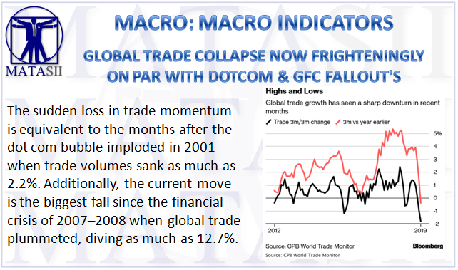 04-17-19-MACRO - MACRO INDICATORS - Global Trade Collpase Now Frighteningly on par with prior crisis-1