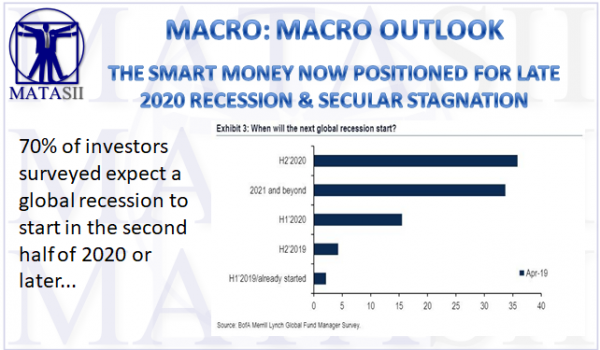 04-17-19-MACRO - MACRO OUTLOOK - The Smart Money Now Positioned For 2020 Recession-1