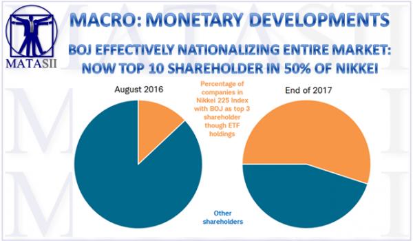 04-18-19-MACRO - MACRO-MONETARY - BOJ Effectively Nationalizing Entire Market-1