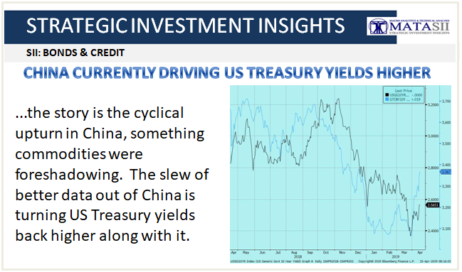 04-18-19-SII - BONDS & CREDIT - China Currently Driving US Treasury Yields Higher-1
