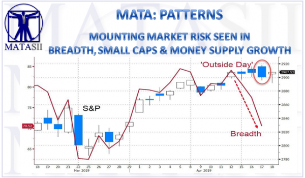 04-19-19-MATA-PATTERN-- Mounting Market Risk Seen in Breadth - Small Caps - Slowing Money Supply Growth-1