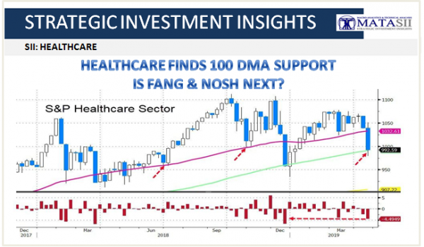04-19-19-SII - HEALTHCARE - Healthcare Finds 100 DMA Support-1
