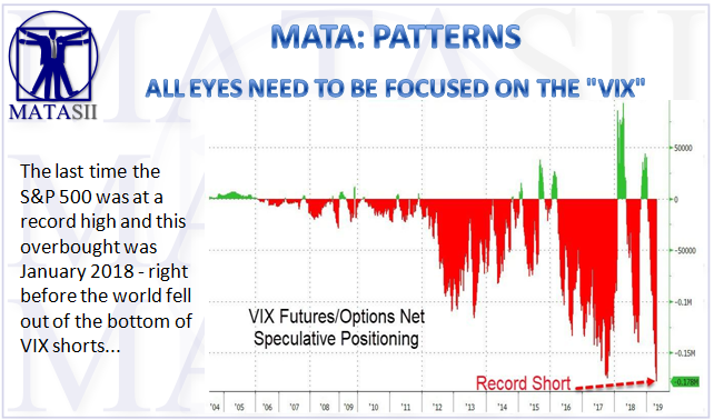 04-29-19-MATA-PATTERNS-All Eyes Need to be Focused on the VIX-1