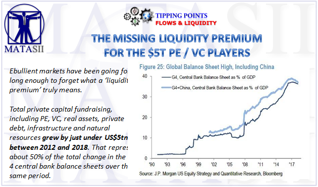 04-29-19-TP-FLOWS & LIQUIDITY-The Missing Liquidity Premium for PE-VC Players-1