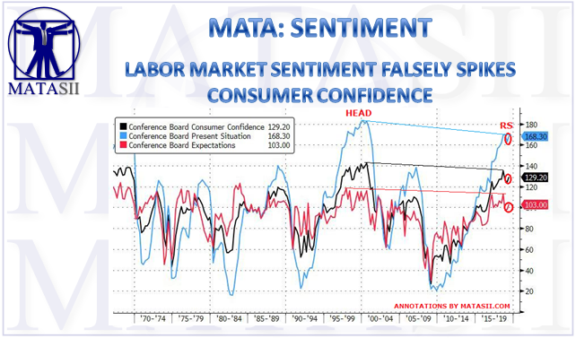 04-30-19-MATA-SENTIMENT-Labor Market Sentiment Lifts Consumer Confidence Slightly-1