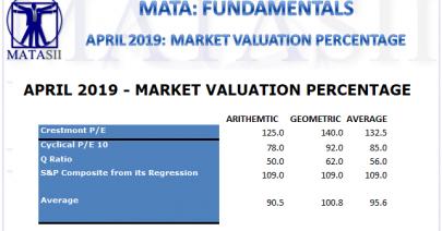 05-05-19-MATA-FUNDAMENTALS-April 2019 - Market Valuation Percentage-1