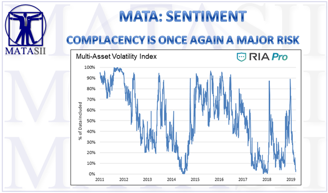 05-05-19-MATA-SENTIMENT-Complacency is Once Again a Major Risk-1