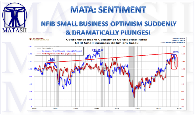 05-05-19-MATA-SENTIMENT-NFIB Optimism Index-1
