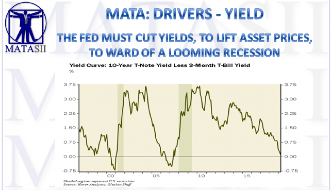 05-06-19-MATA-DRIVERS - YIELD-The Fed must cut Yields to lift Asset Prices-1