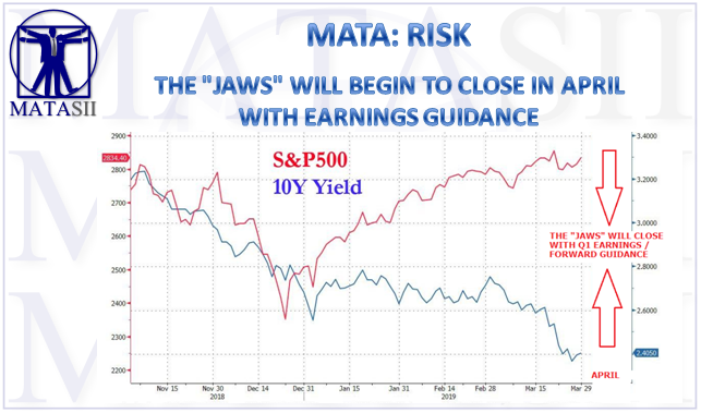 05-06-19-MATA-RISK--The Jaws Will Close in April with Q1 Earnings & Forward Guidance-1