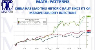 05-07-19-MATA-PATTERNS-China Has Lead This Historic Rally-1