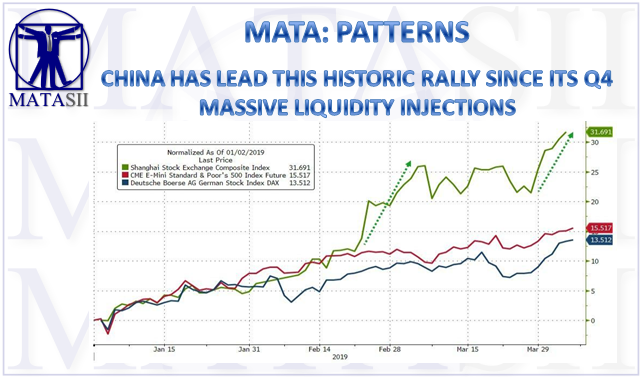 05-07-19-MATA-PATTERNS-China Has Lead This Historic Rally-1