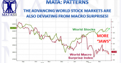 05-07-19-MATA-PATTERNS- World Stocks v World Macro Surprise Index-1
