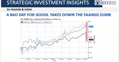 05-01-19-SII-FAANGS & NOSH--A Bad Day for GOOGL Takes Down FAANGS 4100B-1